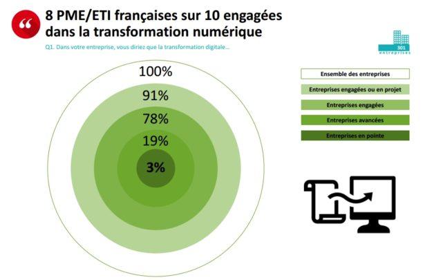 L'évolution de la transformation digitale dans les PME et ETI