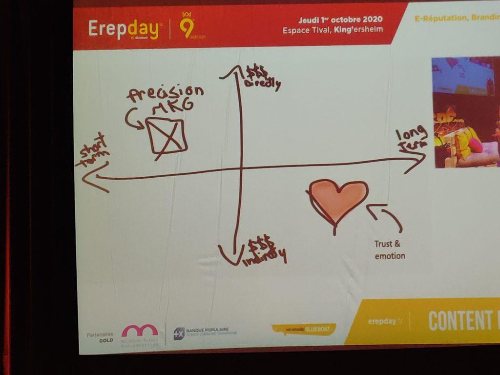 Erepday : stratégie moyen long terme et couts